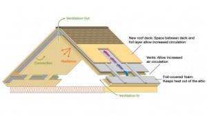 ORNL RoofAtticSystem