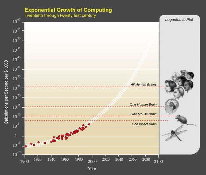 exponentialgrowthofcomputers